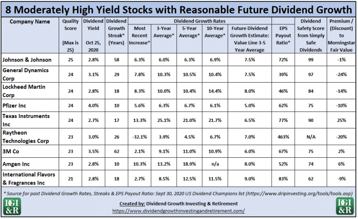 8 Moderately High Yield Stocks with Reasonable Future Dividend Growth