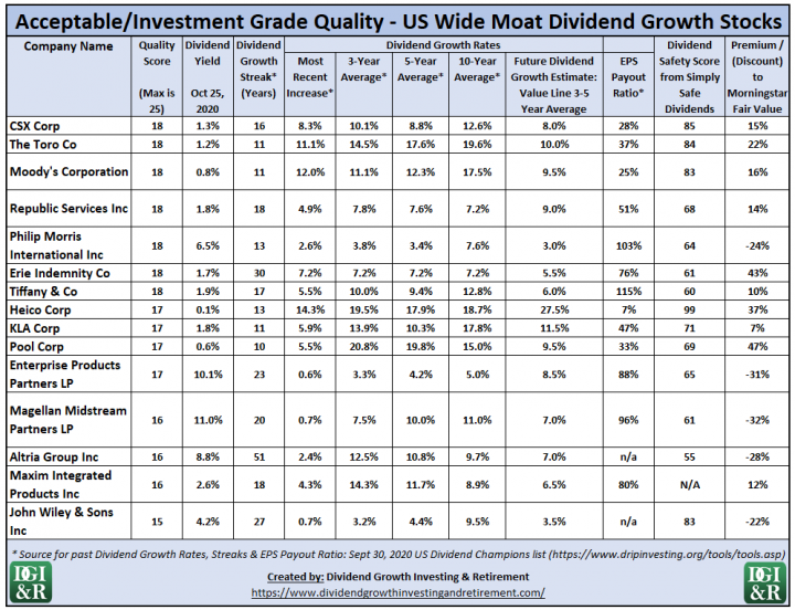 Acceptable or Investment Grade US Wide Moat Dividend Growth Stocks - Dividend Analysis Table