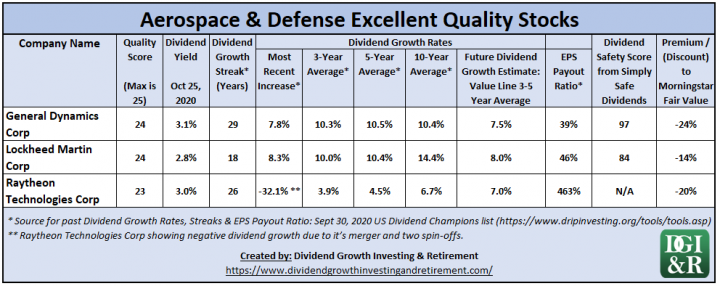 Aerospace & Defense Excellent Quality Stocks