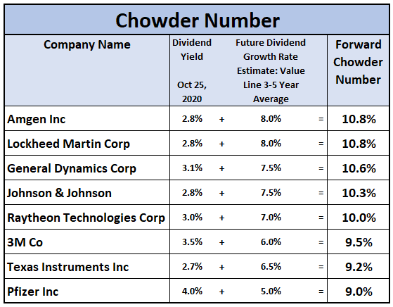 Chowder Number for Excellent Quality Wide Moat Dividend Growth Stocks