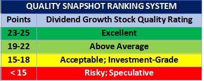 David Van Knapp's Quality Snapshot Ranking System