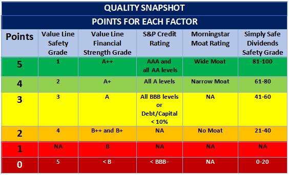 David Van Knapp's Quality Snapshot Scoring System