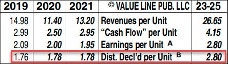 Enterprise Products Partners LP - EPD Distribution Estimate from Value Line