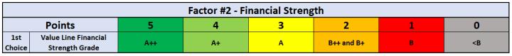 Factor #2 - Financial Strength