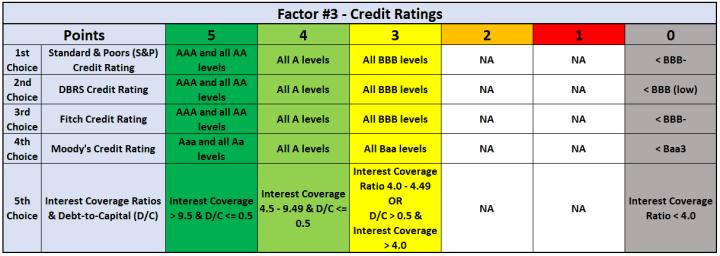 Factor #3 - Credit Ratings