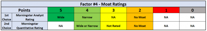 Factor #4 - Moat Ratings