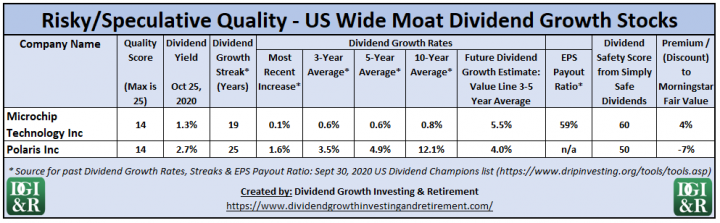 Risky US Wide Moat Dividend Growth Stocks - Dividend Analysis Table
