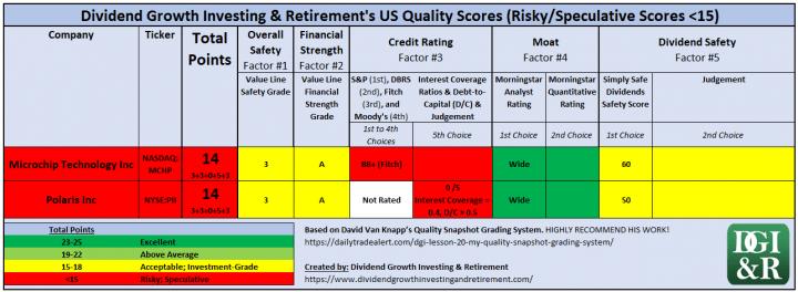 Risky or Speculative Grade Quality 0-14 Scores - US Quality Scores Table - DGI&R