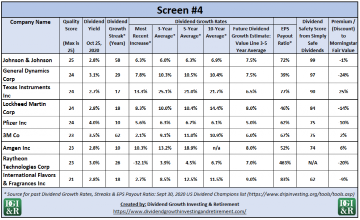 Screen #4 Results