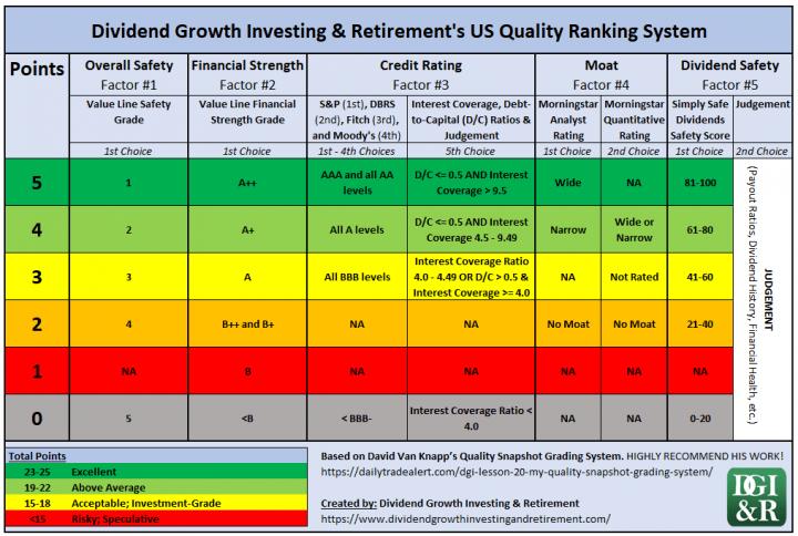 US Quality Ranking or Scoring System - DGI&R