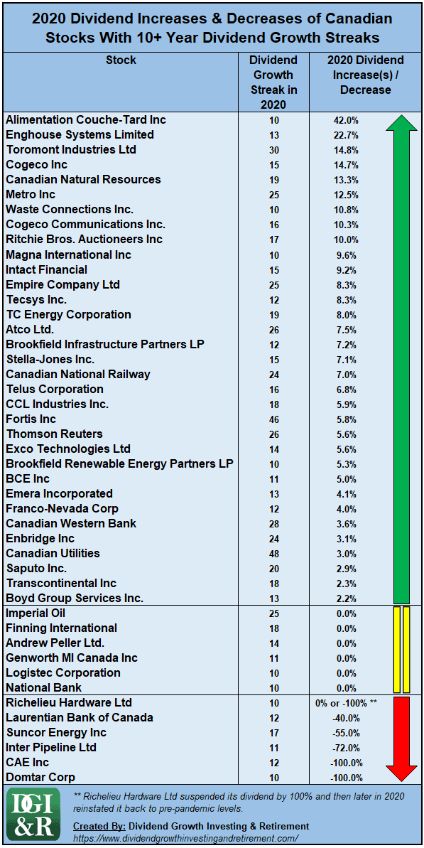 2020 Dividend Increases And Decreases of Canadian Stocks With 10+ Year Dividend Growth Streaks