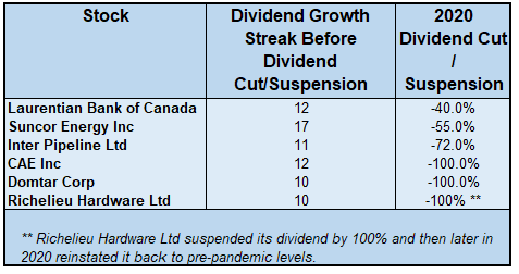6 Dividend Cuts or Suspension in 2020