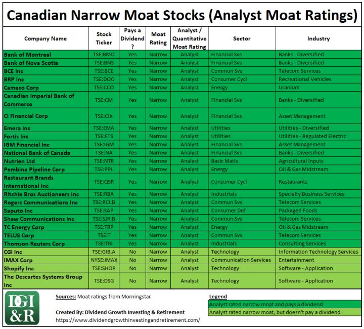 Canadian Narrow Moat Stocks - Morningstar Analyst Moat Ratings