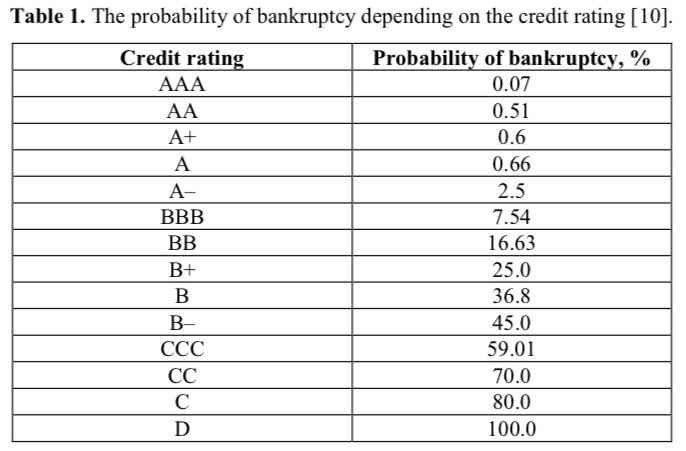 Probability of Bankruptcy Depending on Credit Rating