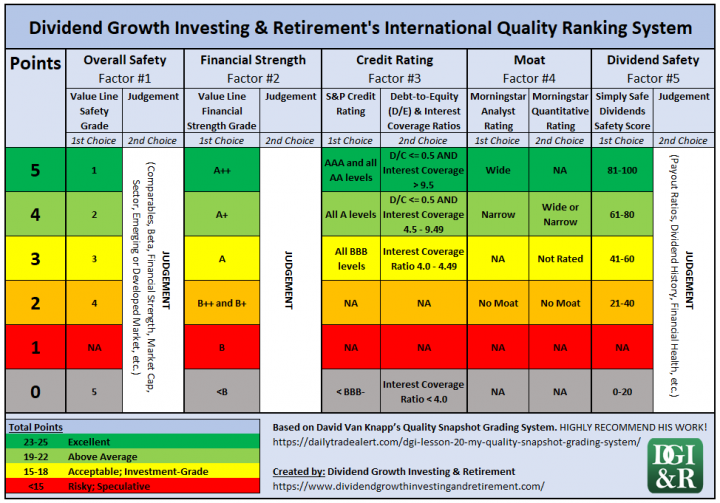 International Quality Scores Ranking System Table