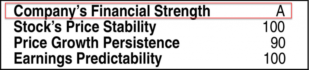 Value Line Financial Strength Example