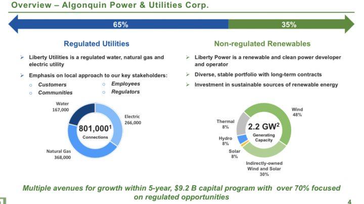Algonquin Power & Utilities Corp Overview