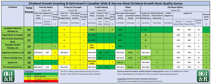 Above Average Canadian Wide and Narrow Moat Dividend Growth Stocks Quality Scores Table