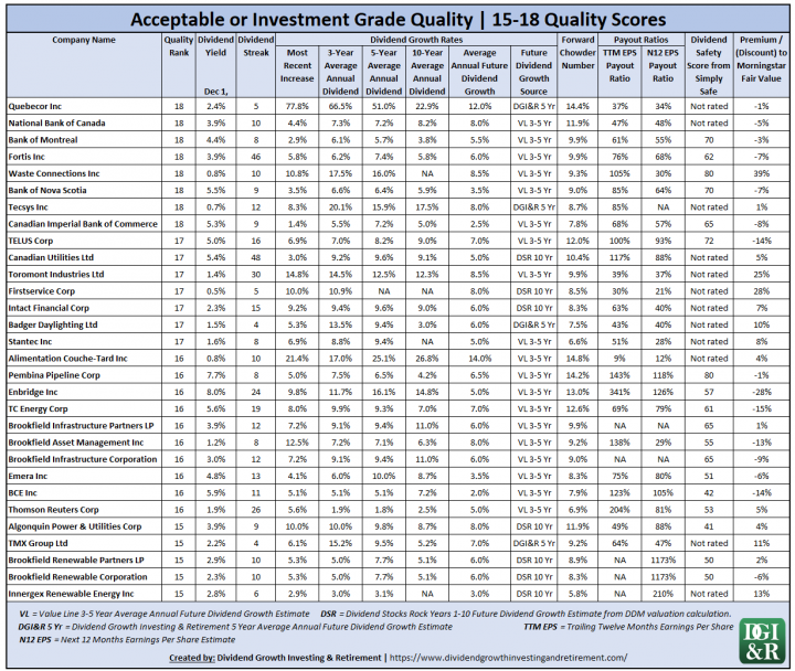 Acceptable or Investment Grade Quality - Canadian Wide & Narrow Moat Dividend Growth Stocks Additional Dividend Information
