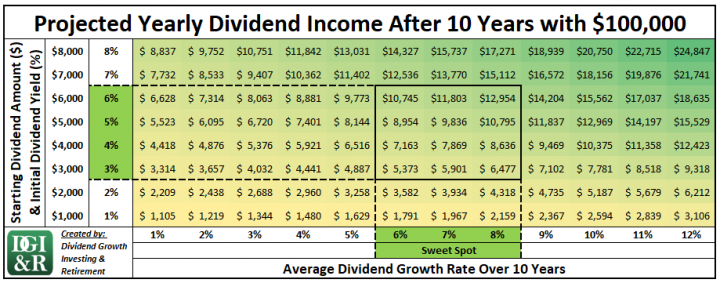 Annual Dividend Income After 10 Years with $100,000 Sweet Spot Table
