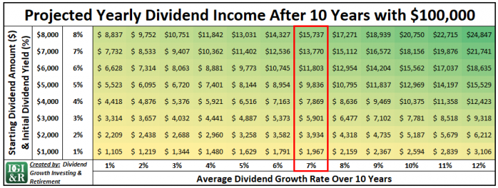 Annual Dividend Income After 10 Years with $100,000 Table
