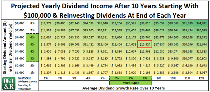 Annual Dividend Income After 10 Years with $100,000 and Dividend Reinvestment 5% Yield and 8% Dividend Growth Table