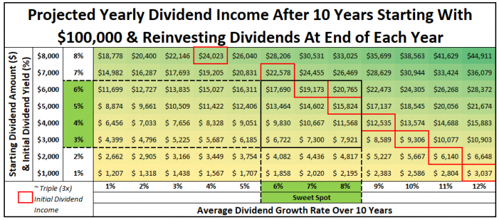 Annual Dividend Income After 10 Years with $100,000 and Dividend Reinvestment Sweet Spot & Triple Your Income Table