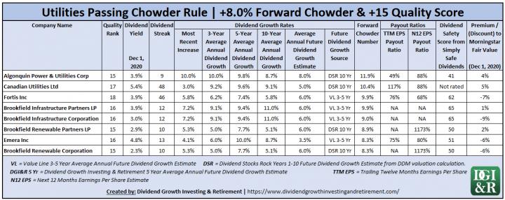 Utilities Chowder Rule