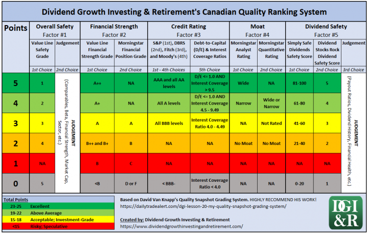 Dividend Growth Investing & Retirement's Canadian Quality Ranking System