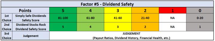 Factor #5 - Dividend Safety
