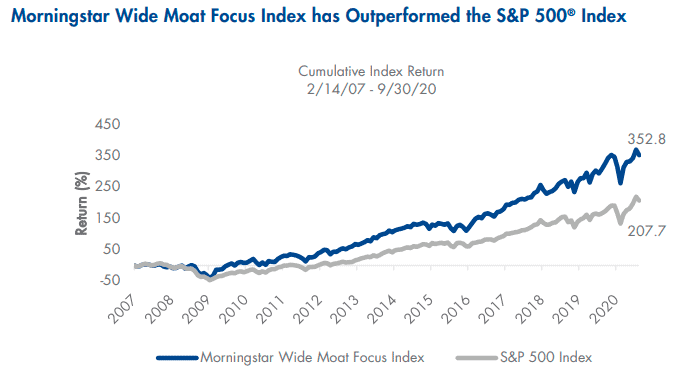 Morningstar Wide Moat Focus Index has Outperformed the S&P 500 Index Sept 2020 Chart