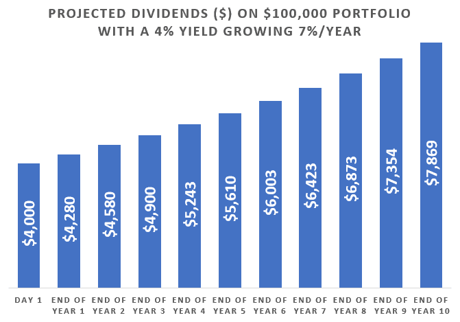Projected Dividends On $100,000 Portfolio With A 4% Yield Growing 7% Per Year