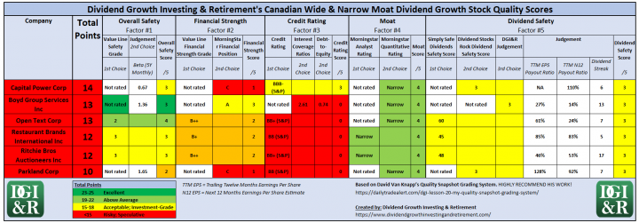 Risky or Speculative Canadian Wide and Narrow Moat Dividend Growth Stocks Quality Scores Table