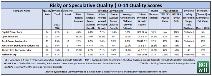 Risky or Speculative Quality Stocks 0-14 Quality Scores - Canadian Wide & Narrow Moat Dividend Growth Stocks