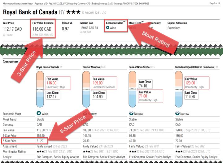 Royal Bank of Canada MorningStar Report Example Feb 24, 2021