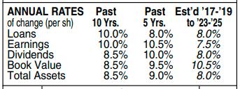 Toronto Dominion Bank TD - Value Line Annual Rates Table November 6, 2020