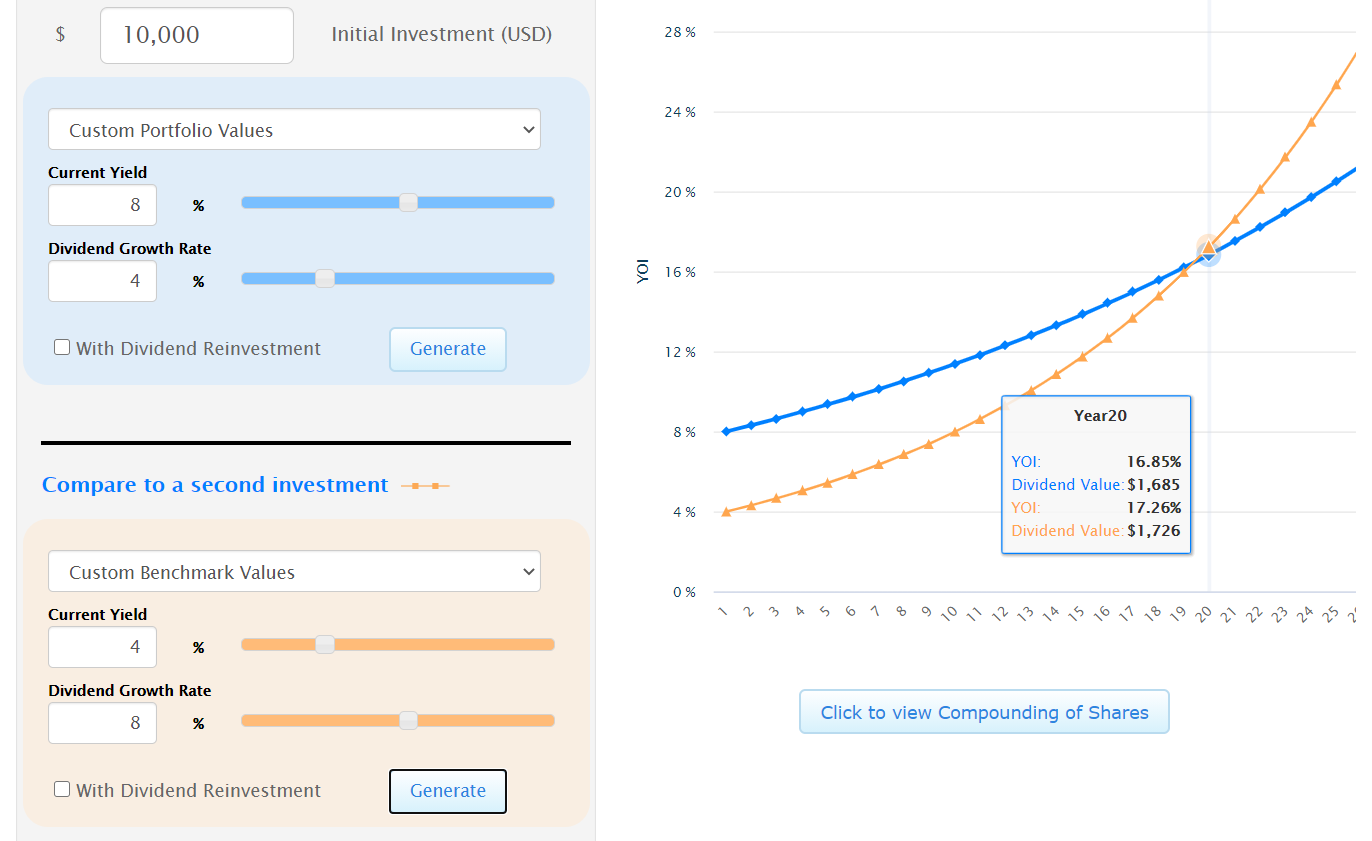 8% Yield 4% Dividend Growth Verus 4% Yield 8% Dividend Growth  Source: https://tools.mhinvest.com/mhichart