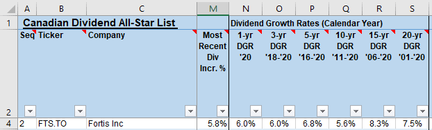 Fortis Inc TSE FTS Dividend Growth History 1, 3, 5, 10 & 20-years Canadian Dividend All-Star List