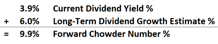 Forward Chowder Number or Forward Chowder Rule Calculation - Fortis FTS Calculation