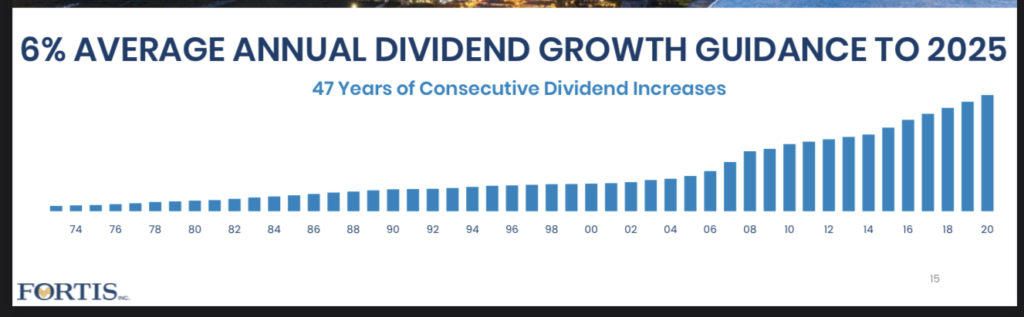 Fortis Dividend Growth Guidance
