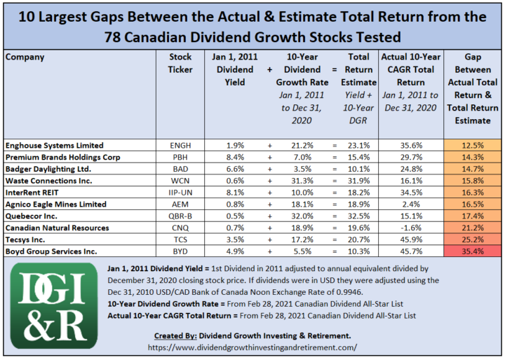 10 Largest Gaps Between the Actual & Estimate Total Return from the 78 Canadian Dividend Growth Stocks Tested