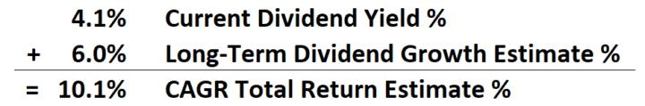 Fortis FTS Total Return Estimate Calculation Example