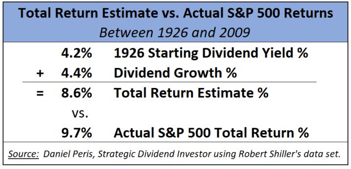 Total Return Estimate vs. Acutal SP 500 returns between 1926 and 2009 Usine Robert Shiller's data