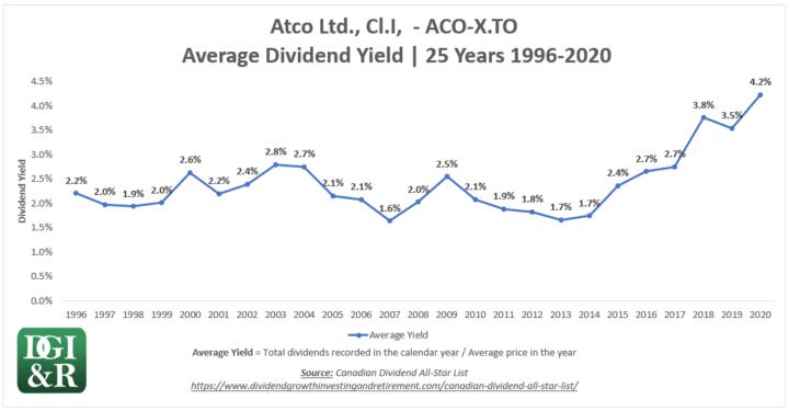 ACO.X - Atco Ltd Average Dividend Yield 25-Year Chart 1996-2020