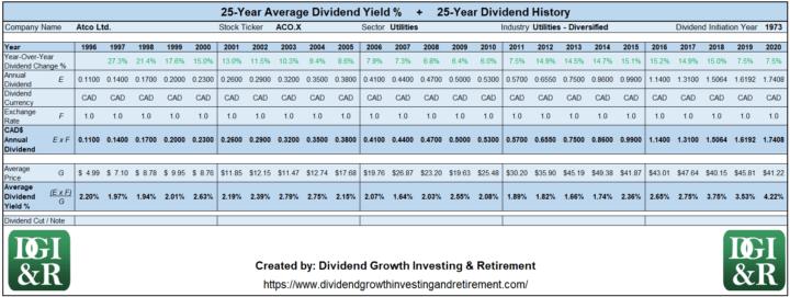ACO.X - Atco Ltd Average Dividend Yield 25-Year History Table 1996-2020