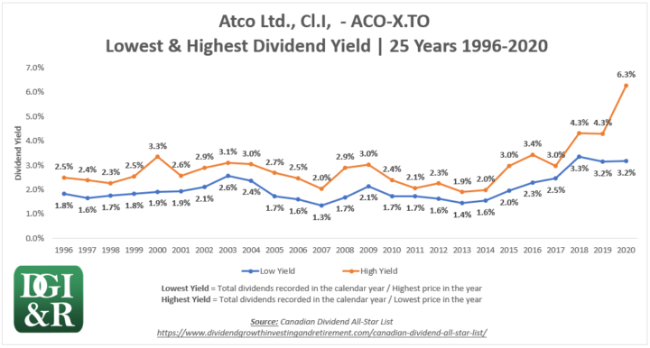 ACO.X - Atco Ltd Lowest & Highest Dividend Yield 25-Year Chart 1996-2020