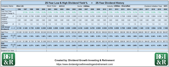 ACO.X - Atco Ltd Lowest & Highest Dividend Yield 25-Year History Table 1996-2020