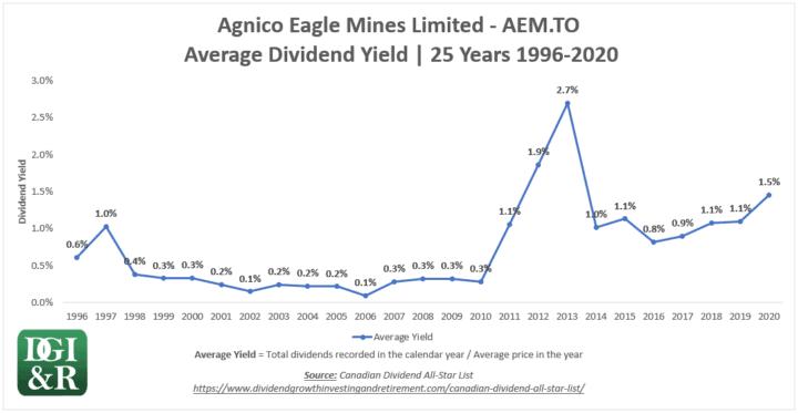 AEM - Agnico Eagle Mines Ltd Average Dividend Yield 25-Year Chart 1996-2020