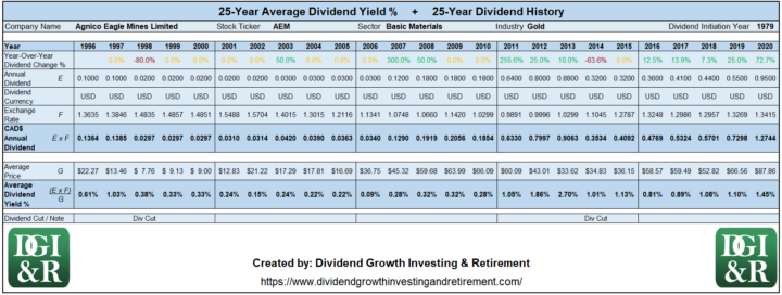 AEM - Agnico Eagle Mines Ltd Average Dividend Yield 25-Year Dividend History Table 1996-2020