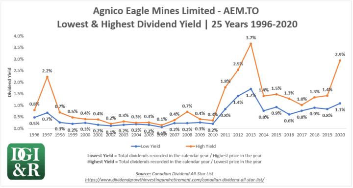 AEM - Agnico Eagle Mines Ltd Lowest & Highest Dividend Yield 25-Year Chart 1996-2020